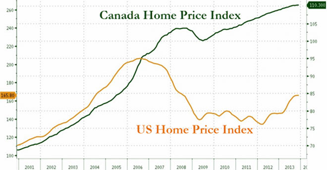 Κατεύθυνση των τιμών των ακινήτων σε ΗΠΑ και Καναδά