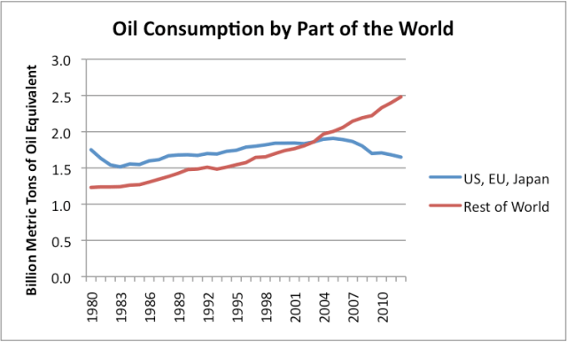 Μακροπρόθεσμη τάση κατανάλωσης πετρελαίου σε διάφορες χώρες
