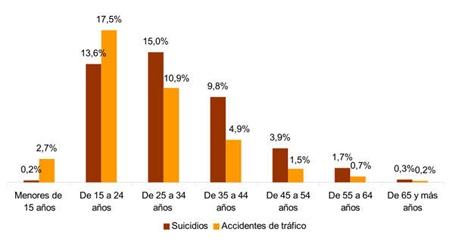 Σύγκριση των θανάτων (σε ποσοστό) από τροχαία (κίτρινες στήλες) και από αυτοκτονίες (καφέ στήλες), ανά ηλικιακή ομάδα