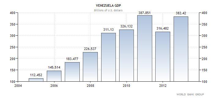 ΑΕΠ της Βενεζουέλας