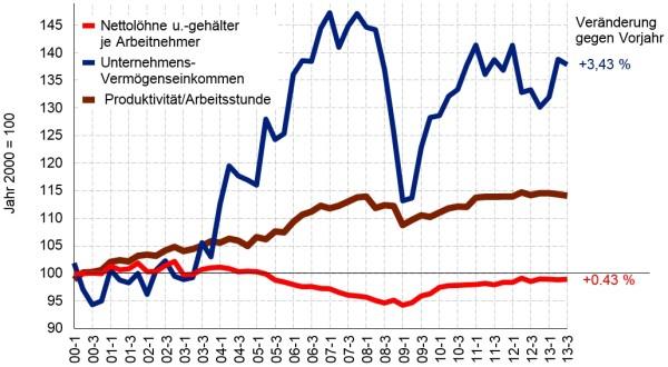 Γερμανία - H κόκκινη γραμμή αφορά την εξέλιξη των καθαρών αμοιβών ανά εργαζόμενο, η καφέ την ωριαία παραγωγικότητα, ενώ η μπλε τα εισοδήματα των επιχειρήσεων