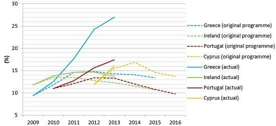Εξέλιξη της ανεργίας - με διακεκομμένη γραμμή οι αρχικές προβλέψεις-σχέδια, ενώ η κανονική γραμμή φανερώνει τα πραγματικά αποτελέσματα