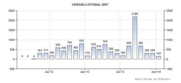 Εξωτερικό χρέος της Βενεζουέλας