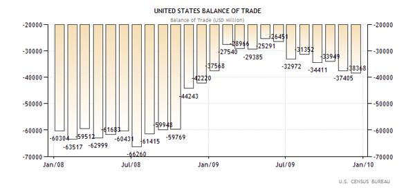 ΗΠΑ - Εμπορικό Ισοζύγιο 2008-2010 (σε εκ. δολάρια Αμερικής)