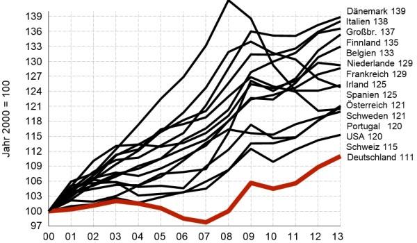 Οι εξέλιξη των γερμανικών μισθών (κόκκινη γραμμή) σε σύγκριση με τις υπόλοιπες χώρες της Δύσης (200-2013)