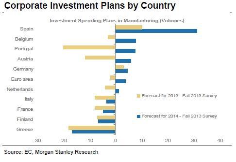 Τα σχέδια επενδύσεων για αναβίωση της οικονομίας