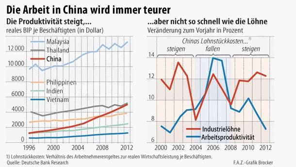 Το κόστος εργασίας στη Κίνα