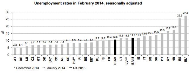Ανεργία - το Φεβρουάριο του 2014