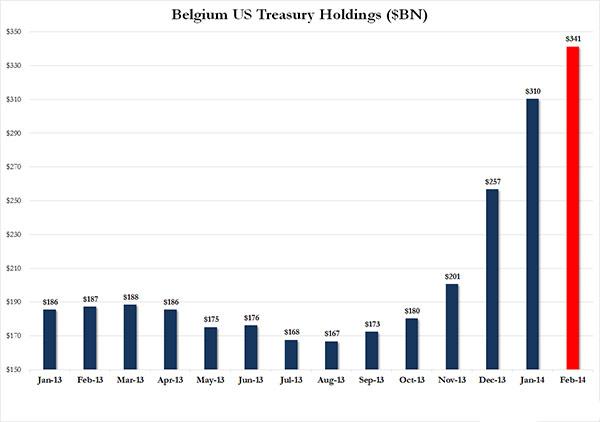 Βέλγιο - Τα αποθέματα της χώρας σε αμερικανικά ομόλογα