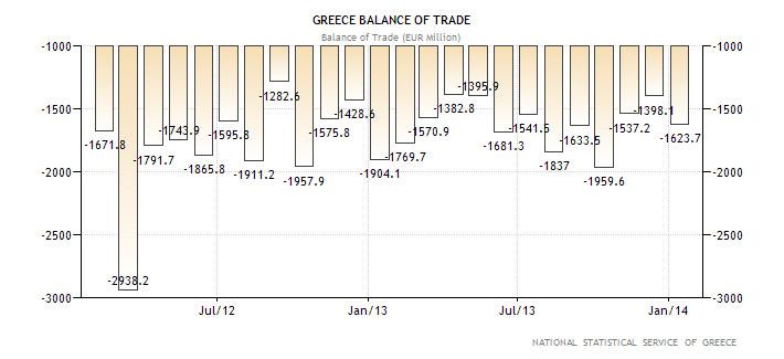 Ελλάδα - Εμπορικό Ισοζύγιο (σε εκ. ευρώ)