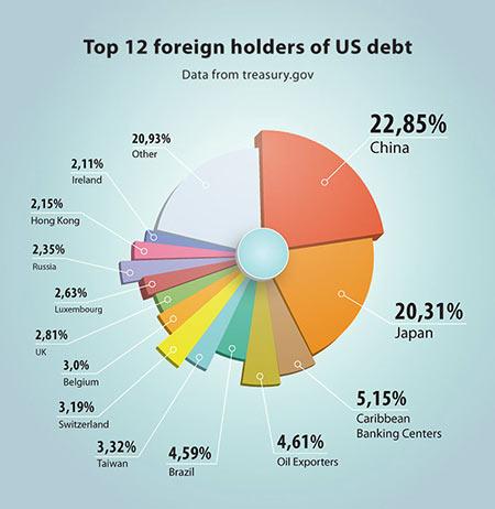 ΗΠΑ - Οι δώδεκα κυριότεροι ξένοι δανειστές της χώρας
