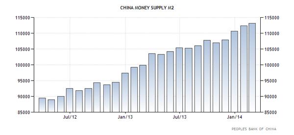 Κίνα - η ποσότητα χρήματος Μ2
