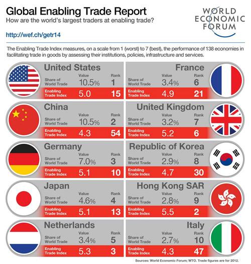 Κόσμος - Aξιολόγηση με κριτήριο τις διευκολύνσεις στο εμπόριο αγαθών και υπηρεσιών