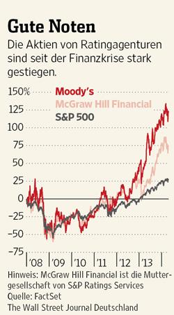 Οι εξέλιξη των τιμών των εταιρειών που εντάχθηκαν στις αξιολογήσεις του trio inferno