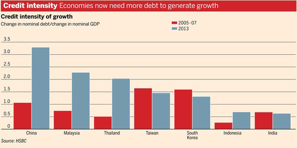 Εξέλιξη στα χρέη των χωρών (χρέος προς ΑΕΠ) το 2005-7 (κόκκινο) και το 2013 (μπλε)