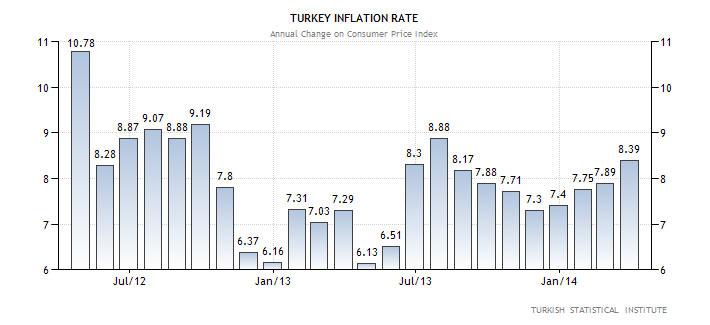 Εξέλιξη του πληθωρισμού στη Τουρκία