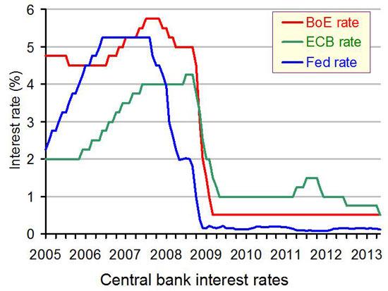 Επιτόκια κεντρικών Τραπεζών