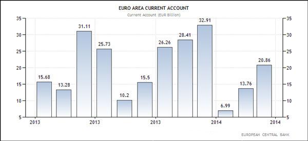 Ευρωζώνη - ισοζύγιο τρεχουσών συναλλαγών (σε δις Ευρώ)