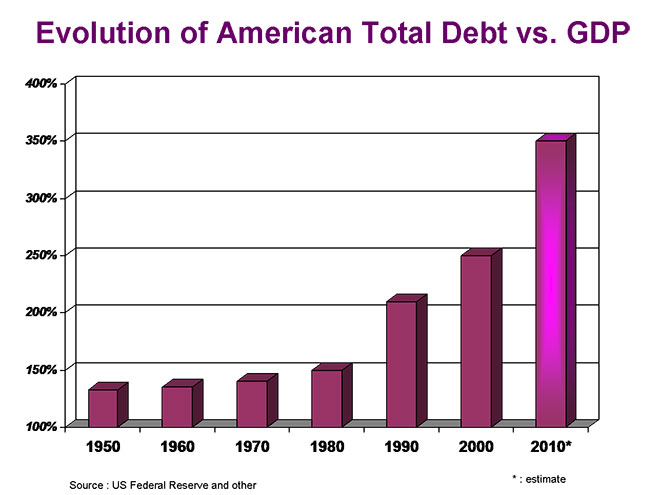 ΗΠΑ - η εξέλιξη του χρέους προς το ΑΕΠ