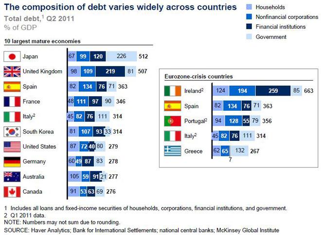 Η κατανομή του χρέους κατά είδος - για τις 10 μεγαλύτερες αναπτυγμένες οικονομίες του κόσμου (αριστερή στήλη) και για τις Ευρωζωνικές χώρες που βρίσκονται σε κατάσταση βαριάς ύφεσης (δεξιά στήλη)