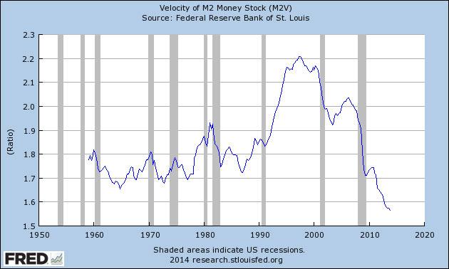 Η ταχύτητα κυκλοφορίας του χρήματος (οι γκρίζες ζώνες αντιπροσωπευούν περιόδους ύφεσης στο παρελθόν)