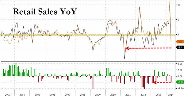 Ιαπωνία - εξέλιξη στις λιανικές πωλήσεις