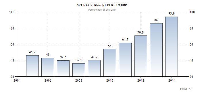Ισπανία - χρέος προς ΑΕΠ (ως ποσοστό επί του ΑΕΠ)
