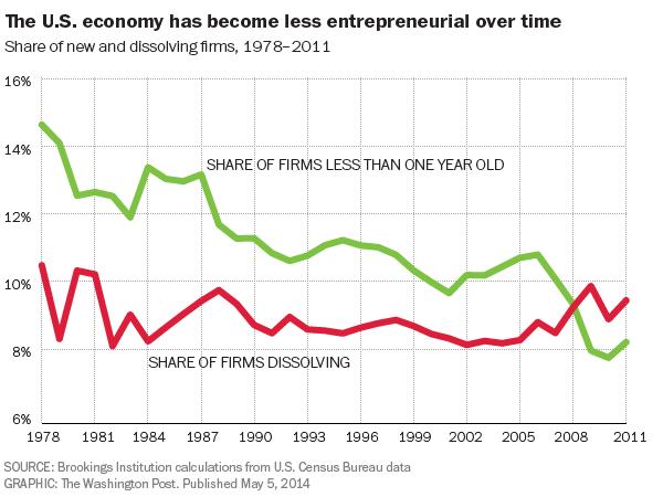 Κλείνουν περισσότερες επιχειρήσεις (κόκκινη γραμμή) από αυτές που ανοίγουν (πράσινη γραμμή)