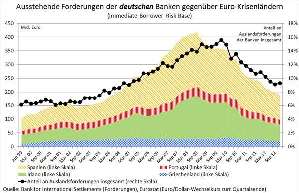 Οι απαιτήσεις των γερμανικών τραπεζών απέναντι στην περιφέρεια γενικά (μαύρη γραμμή), στην Ισπανία (με κίτρινο), στην Ιρλανδία (με πράσινο), στην Πορτογαλία (κόκκινο) και στην Ελλάδα (μπλε)
