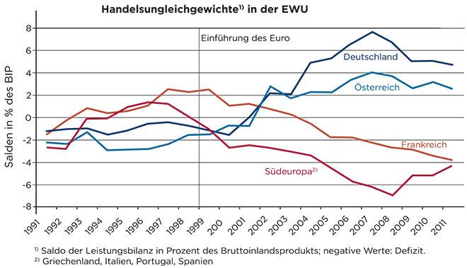 Οι εμπορικές ανισότητες εντός της Ευρωζώνης, πριν και μετά μετά την υιοθέτηση του ευρώ (Einfuhrung des Euro, γραμμή). Γερμανία (Deutschland), Αυστρία (Osterreich), Γαλλία (Frankreich), Νότια Ευρώπη (Sud-Europa)