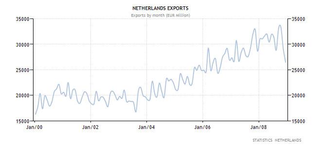 Ολλανδία - εξαγωγές ανά μήνα (σε εκ. Ευρώ)