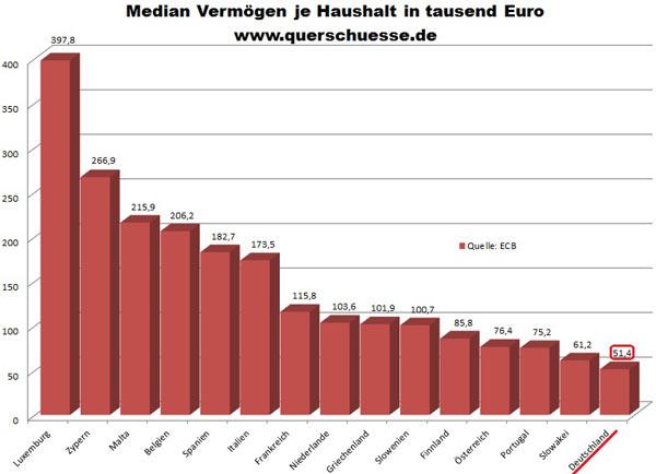 Τα «μέσα περιουσιακά της στοιχεία ανά νοικοκυριό» (σε χιλιάδες ευρώ)