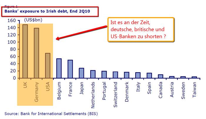 Τράπεζες - έκθεση σε Ιρλανδικό χρέος