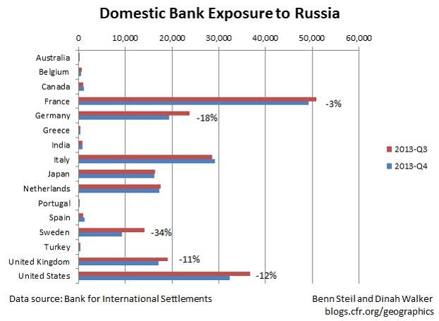 Τράπεζες - έκθεση των τραπεζών απέναντι στη Ρωσία