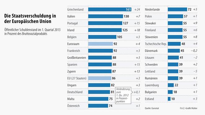 E.E. - χρέη ανά χώρα (1ο τρίμηνο 2013)