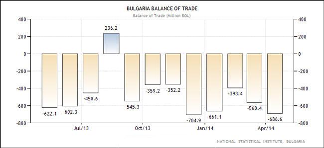 Βουλγαρία - εμπορικό ισοζύγιο