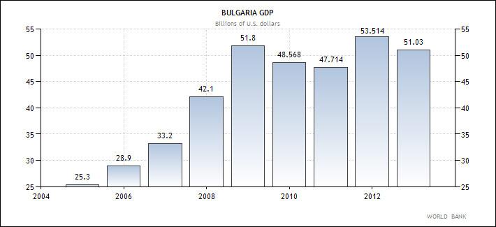 Βουλγαρία - η εξέλιξη του ΑΕΠ της χώρας (σε δις δολάρια Αμερικής)