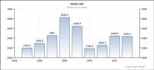 Βραζιλία - ΑΕΠ