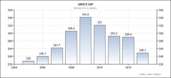 Ελλάδα - εξέλιξη του ΑΕΠ της χώρας (σε δις δολάρια Αμερικής)
