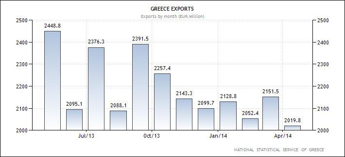 Ελλάδα - η εξέλιξη των εξαγωγών (σε εκ. Ευρώ)