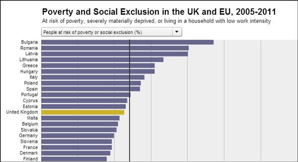 Ε.Ε. - ποσοστό πληθυσμού σε κατάσταση φτώχειας