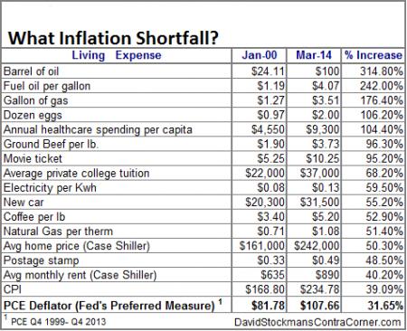 ΗΠΑ - Η έντονη αύξηση στις τιμές ορισμένων προϊόντων