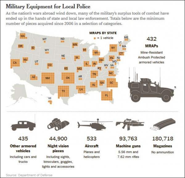 ΗΠΑ - οι προσθήκες στον εξοπλισμό της αστυνομίας από το 2006.