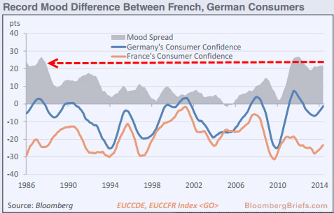 Οι διαφορές στις διαθέσεις των καταναλωτών μεταξύ Γαλλίας και Γερμανίας