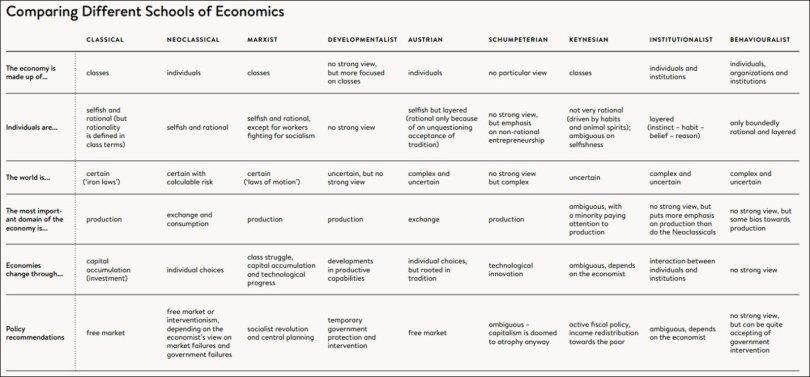 Συγκρίνοντας διαφορετικές Οικονομικές σχολές-θεωρίες