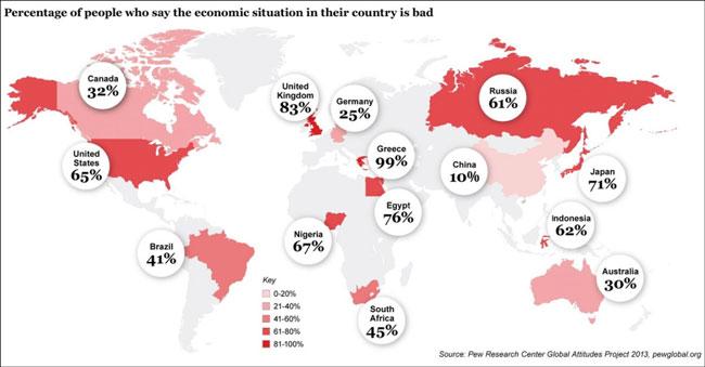 Το ποσοστό του πληθυσμού που πιστεύει πως η οικονομική κατάσταση της χώρας τους δεν είναι καλή