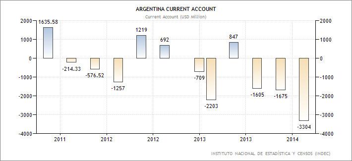Αργεντινή-–-το-ισοζύγιο-τρεχουσών-συναλλαγών-της-χώρας