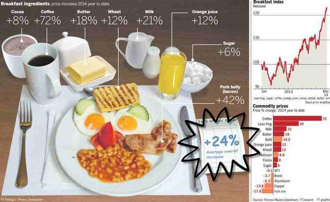 ΗΠΑ - η αύξηση στην τιμή των τροφίμων