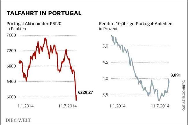 Η πτώση του πορτογαλικού δείκτη (αριστερά) και η αύξηση των επιτοκίων δανεισμού της χώρας (δεξιά)
