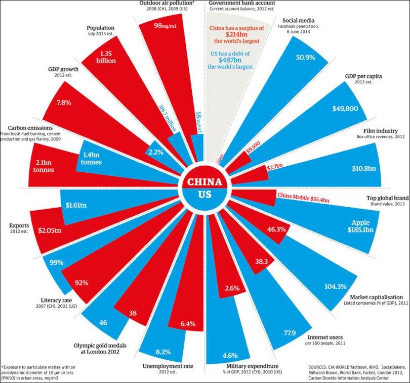 Η-σύγκριση-των-ΗΠΑ-και-της-Κίνας-ανά-τομέα.jpg